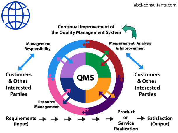 Iso 9001 certification iso 9001 requirements - Reasons why you need invest home automation system ...